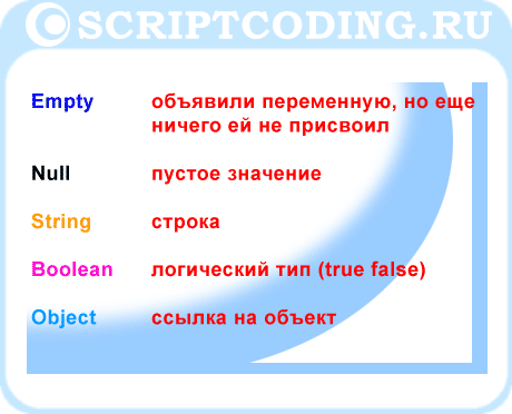 VBScript: Empty, Null, String Boolean и Object типы